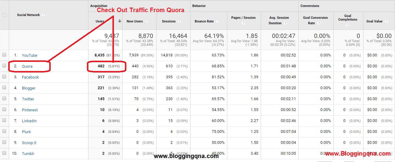 quora analytics report
