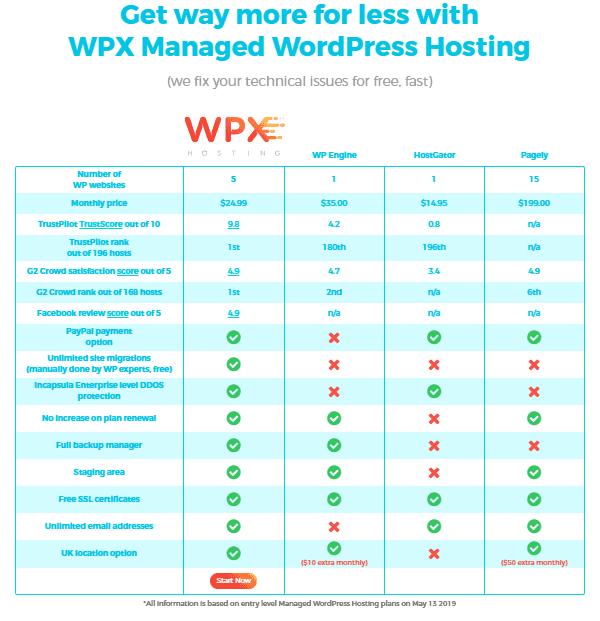 wpx hosting comparison