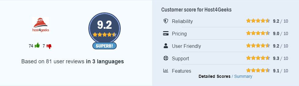 Hostadvice ratings