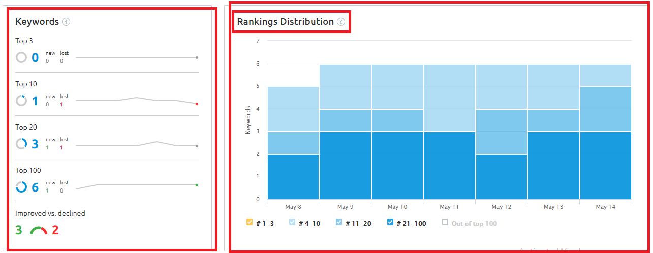 ranking distribution