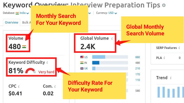 keyword details - Niche For Your Blog