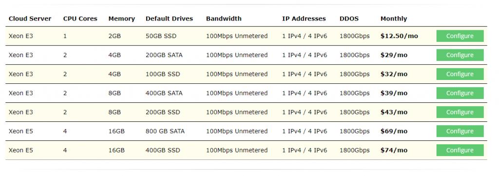 budgetvm cloud servers