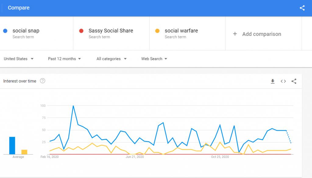 social sharing plugin comparison